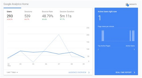 View of Google Analytics Data